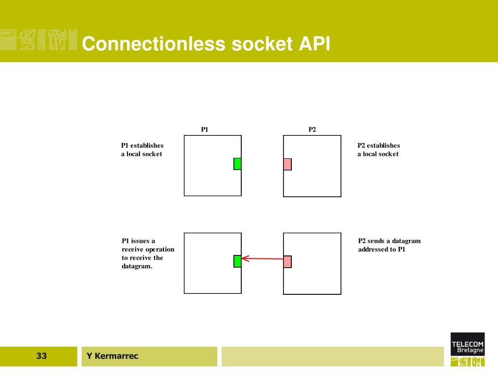 Connectionless socket API