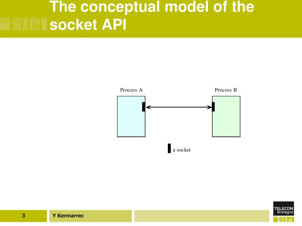 The conceptual model of the socket API