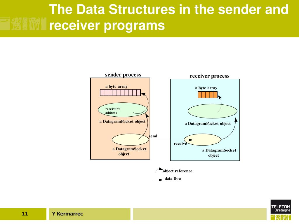 The Data Structures in the sender and receiver programs