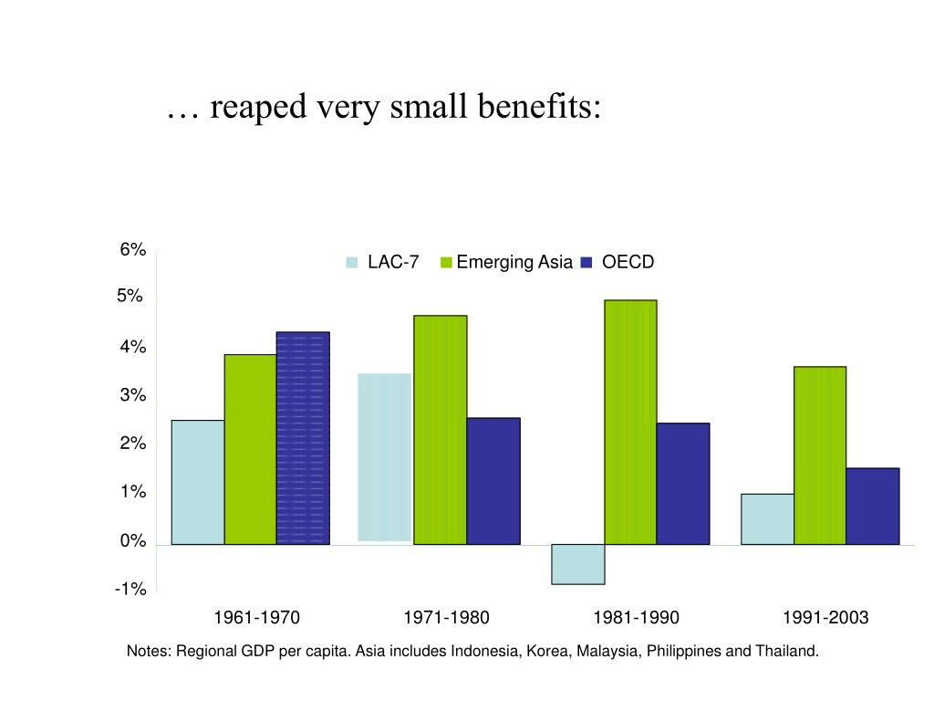 … reaped very small benefits: