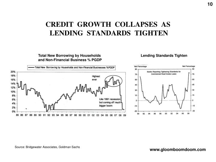 CREDIT  GROWTH  COLLAPSES  AS