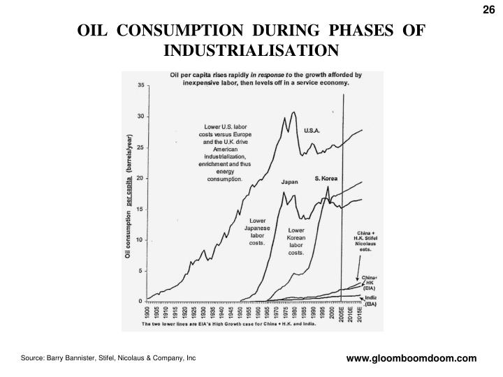 OIL  CONSUMPTION  DURING  PHASES  OF