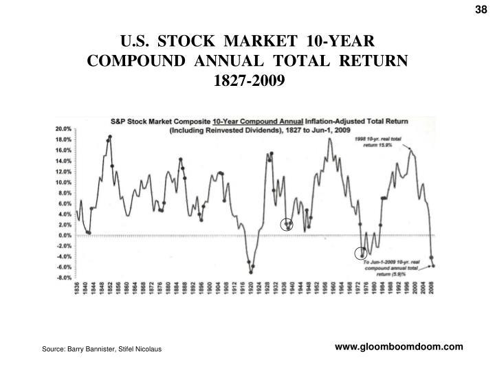 U.S.  STOCK  MARKET  10-YEAR