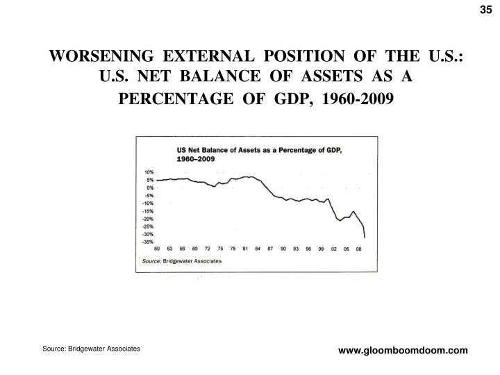 WORSENING  EXTERNAL  POSITION  OF  THE  U.S.: