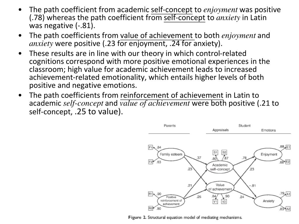 The path coefficient from academic