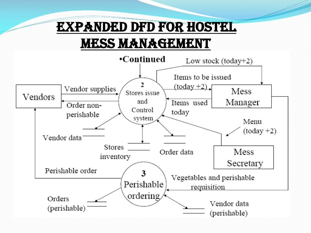 EXPANDED DFD FOR HOSTEL
