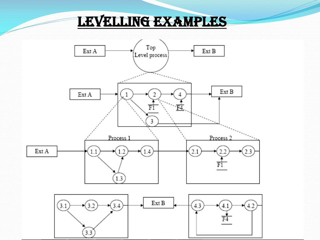 LEVELLING EXAMPLES