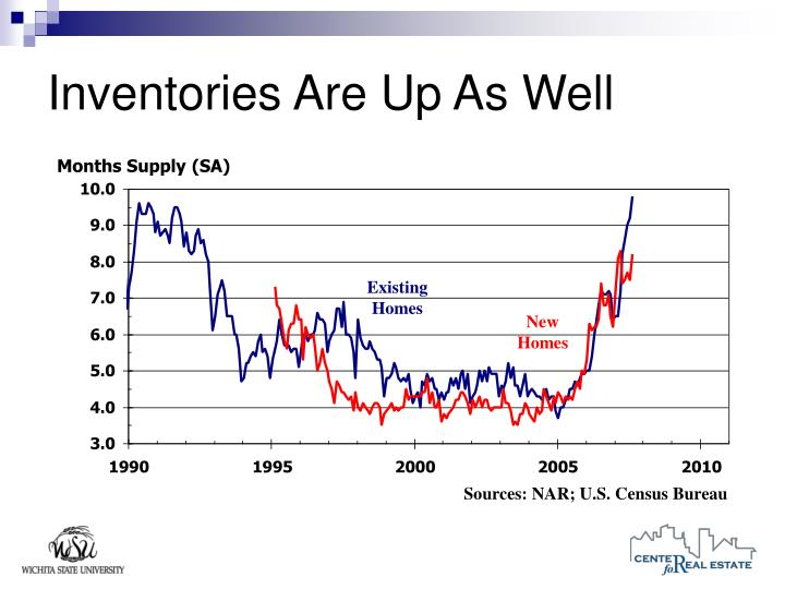 Inventories Are Up As Well