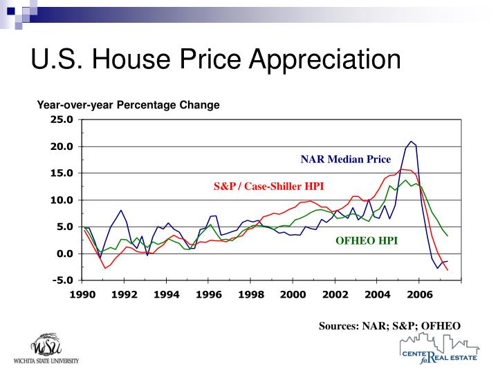 U.S. House Price Appreciation