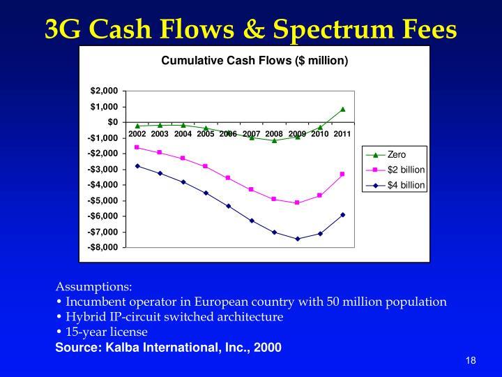 3G Cash Flows & Spectrum Fees