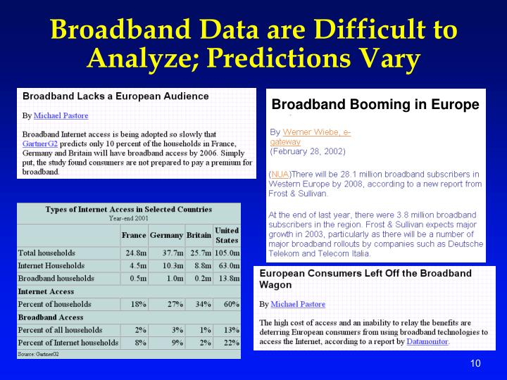 Broadband Data are Difficult to Analyze; Predictions Vary