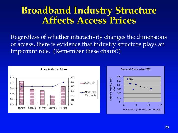 Broadband Industry Structure