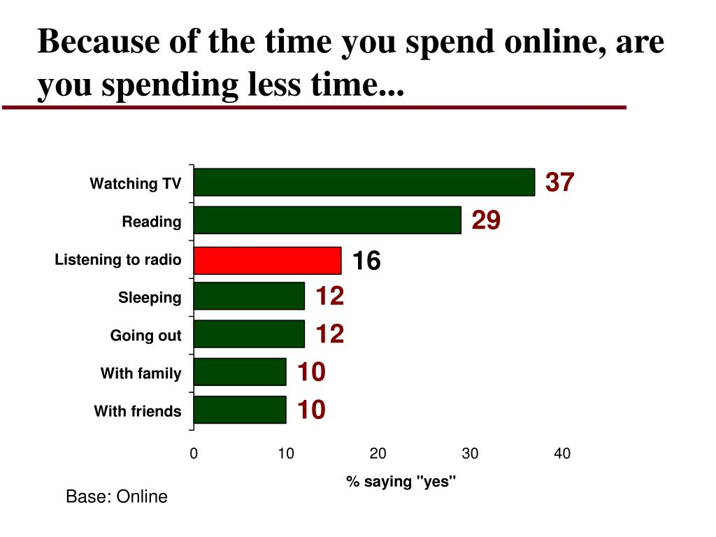 Because of the time you spend online, are you spending less time...