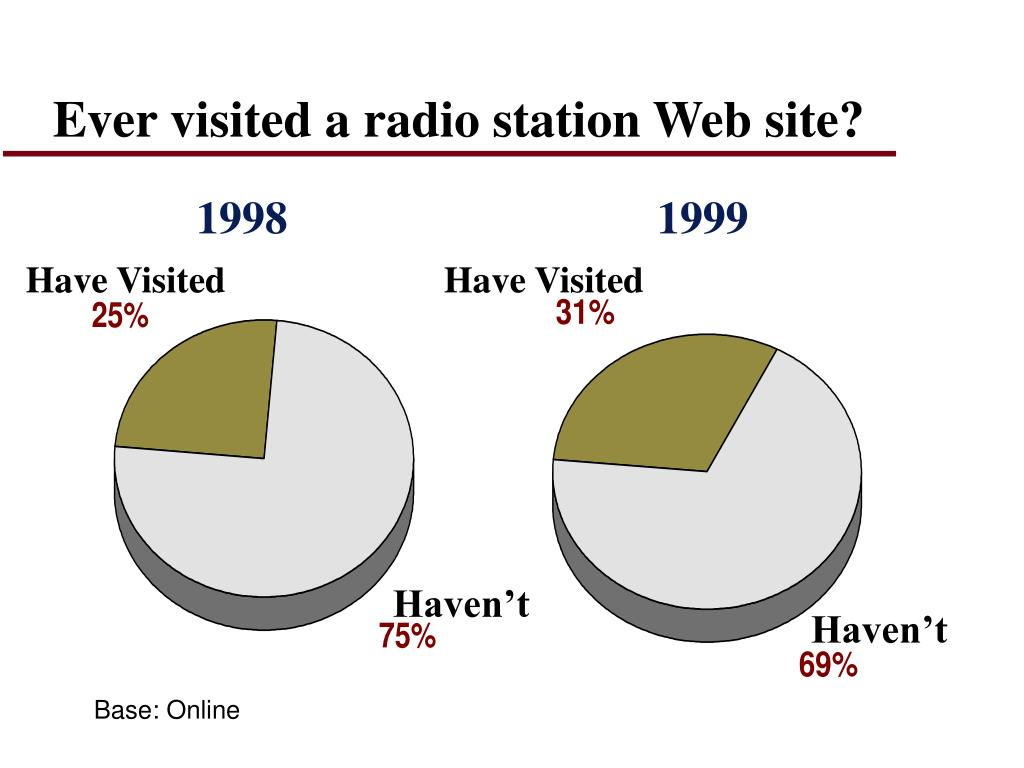 Ever visited a radio station Web site?