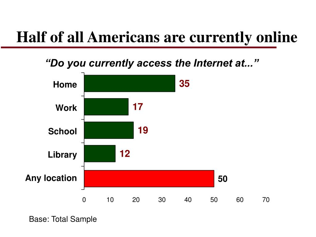 Half of all Americans are currently online