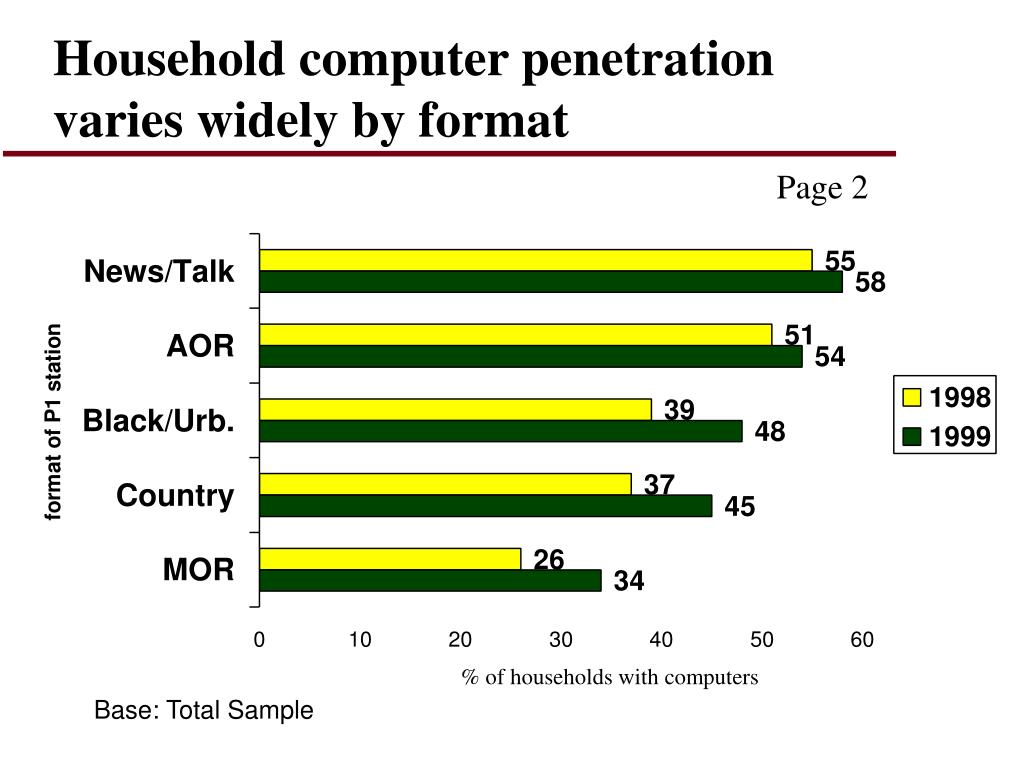 Household computer penetration varies widely by format