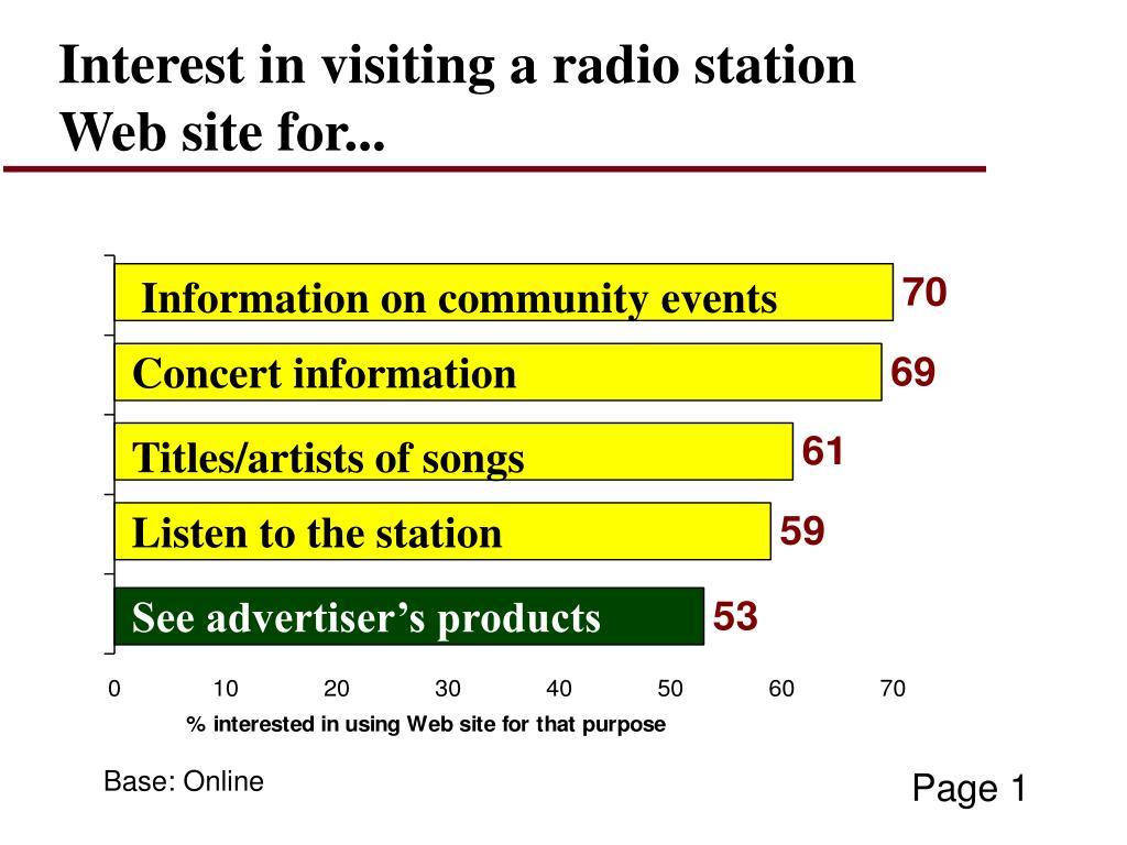 Interest in visiting a radio station Web site for...