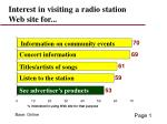 interest in visiting a radio station web site for
