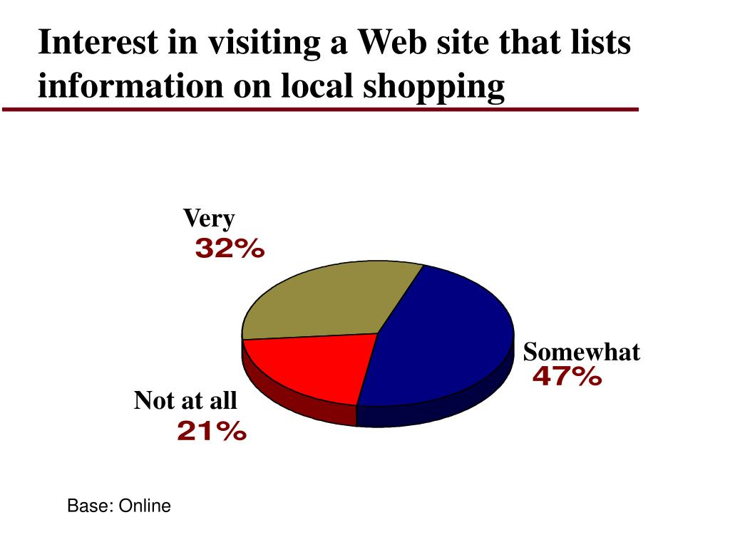 Interest in visiting a Web site that lists information on local shopping