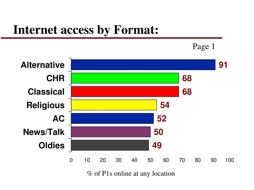 Internet access by Format: