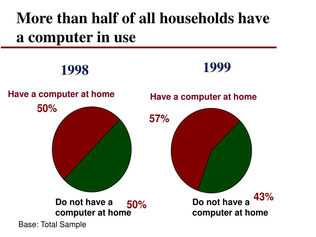 More than half of all households have a computer in use