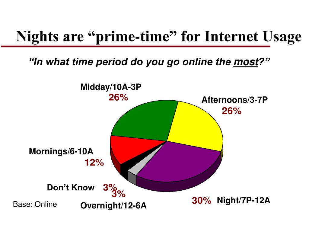 "Nights are ""prime-time"" for Internet Usage"