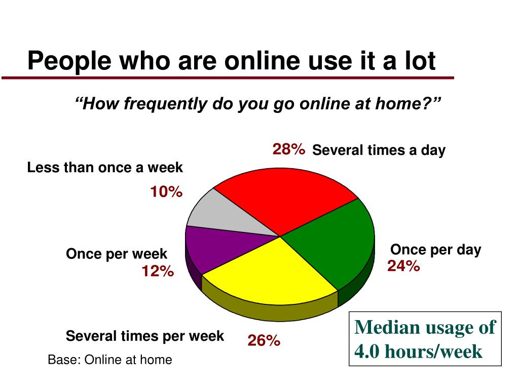 People who are online use it a lot