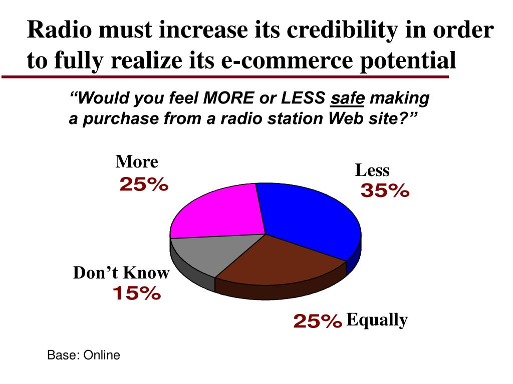 Radio must increase its credibility in order to fully realize its e-commerce potential