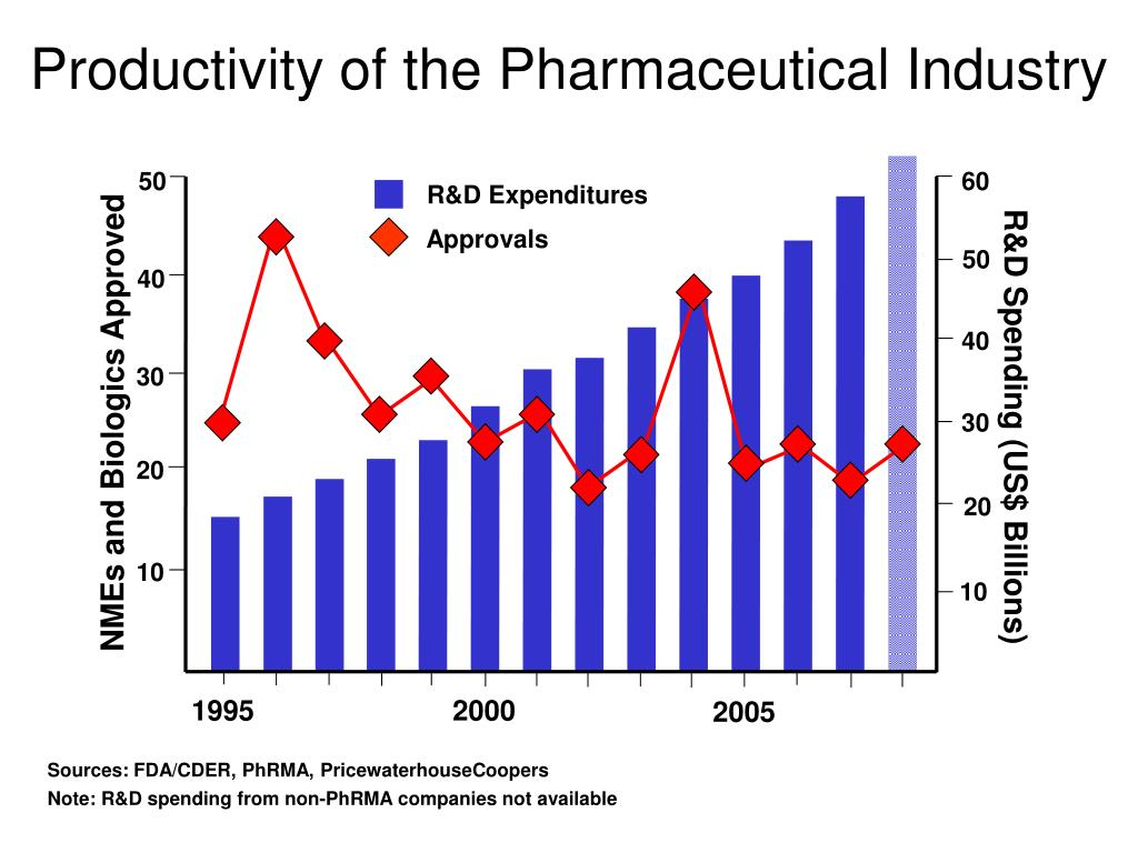 Productivity of the Pharmaceutical Industry