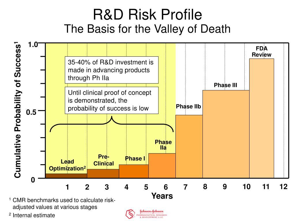 R&D Risk Profile