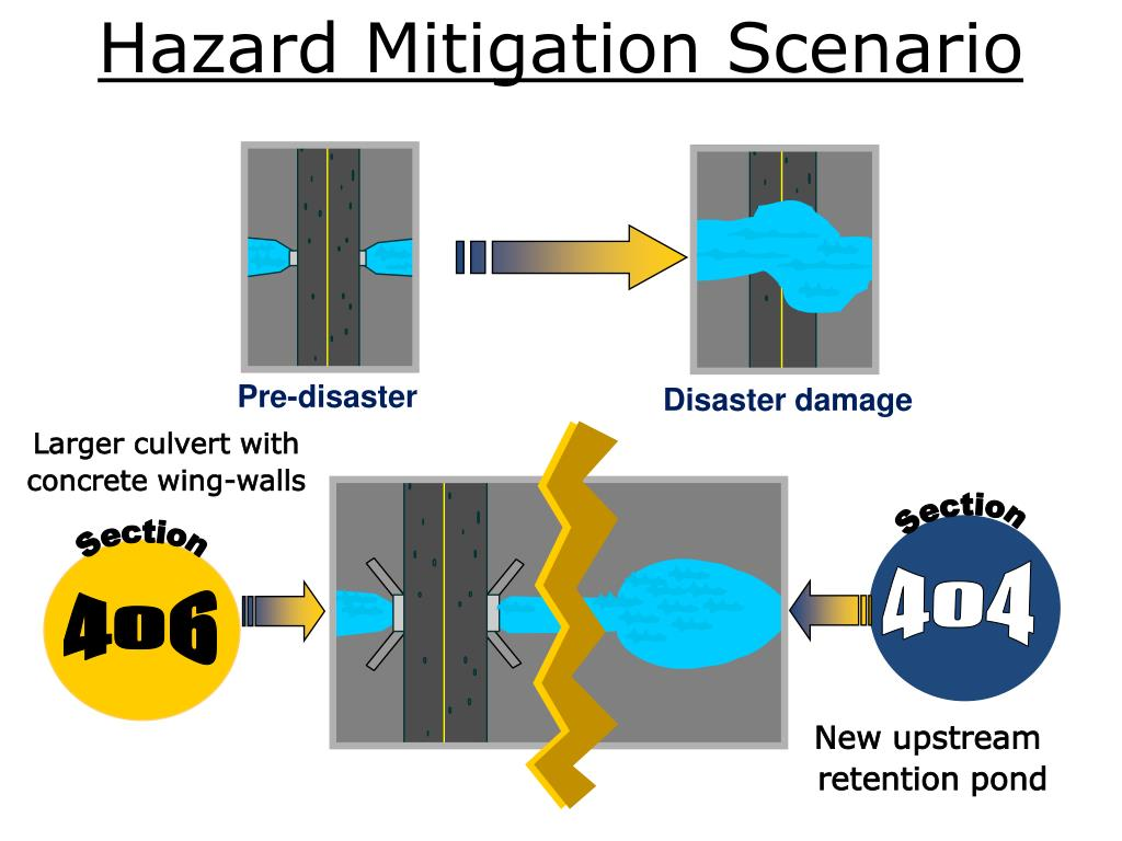 Hazard Mitigation Scenario