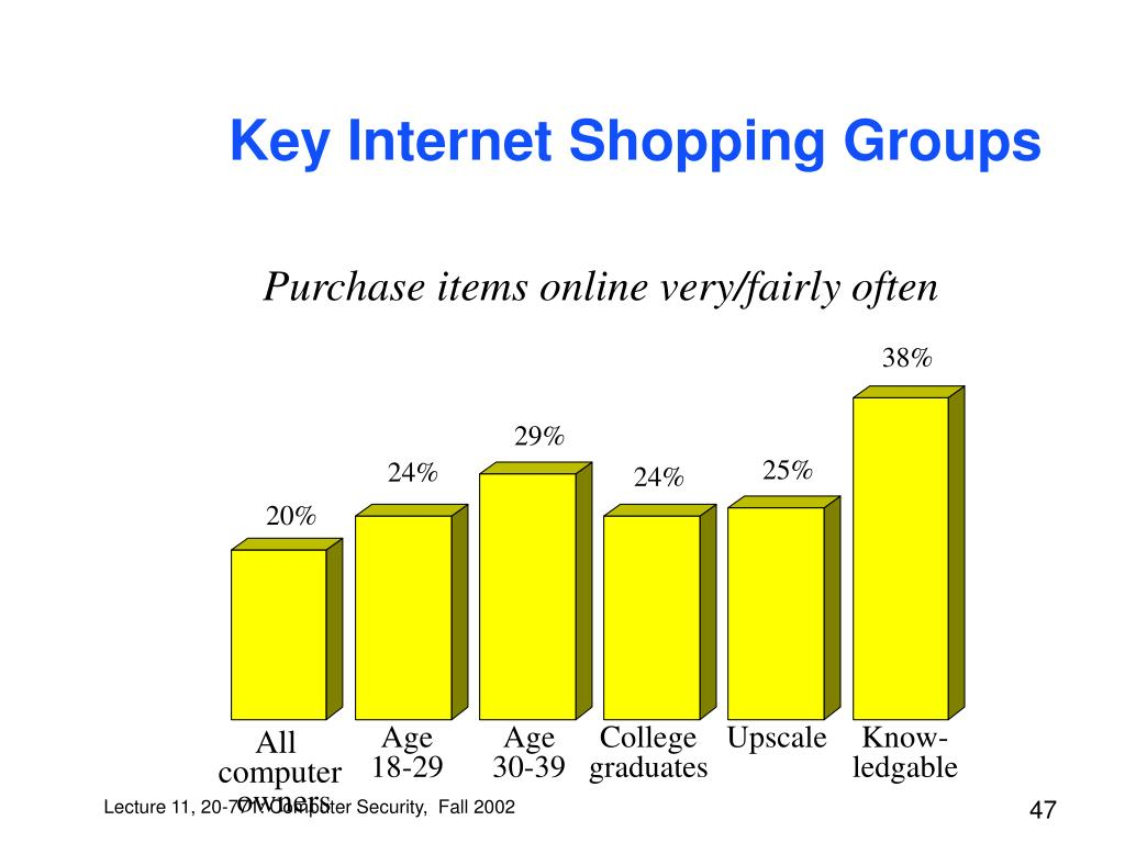 Key Internet Shopping Groups