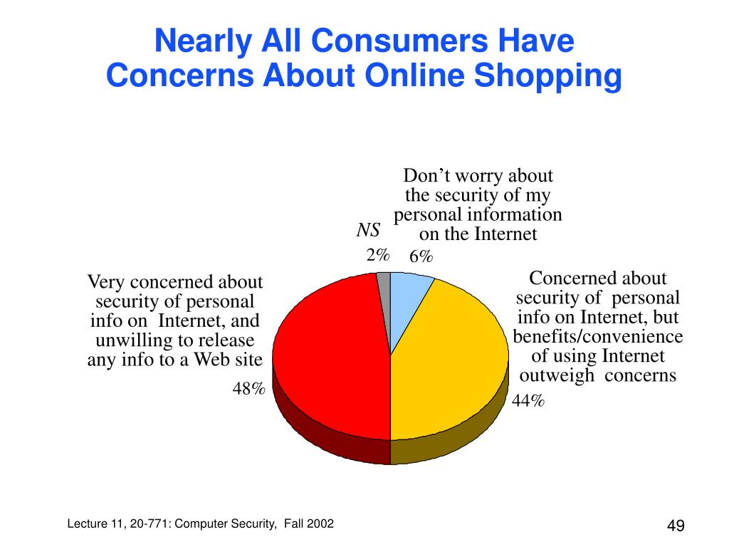 Nearly All Consumers Have Concerns About Online Shopping