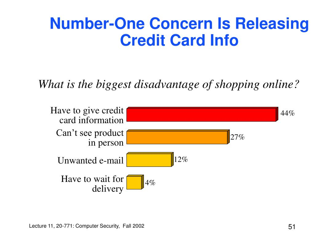 Number-One Concern Is Releasing Credit Card Info
