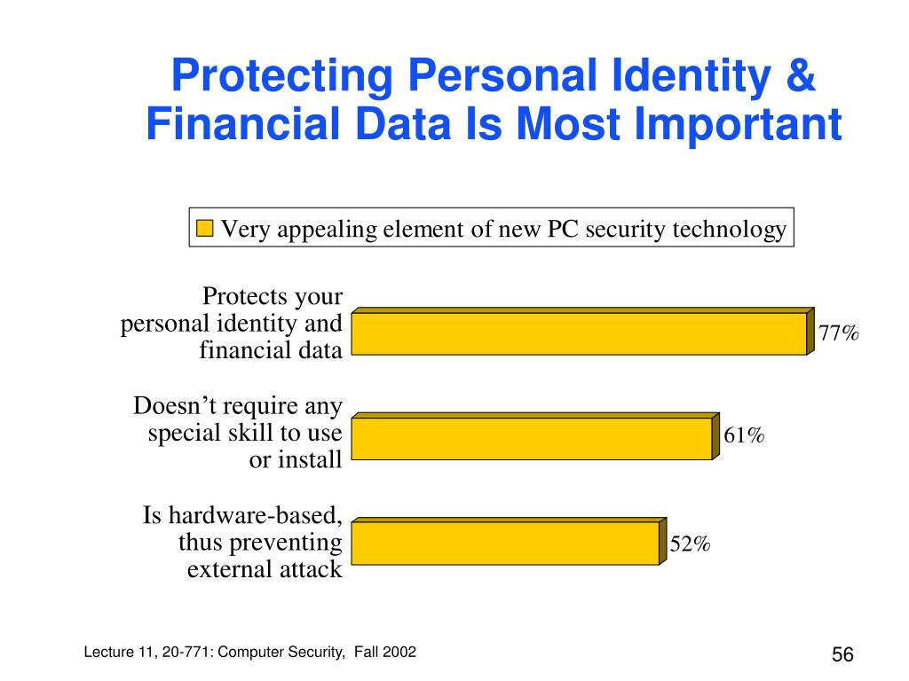 Protecting Personal Identity & Financial Data Is Most Important