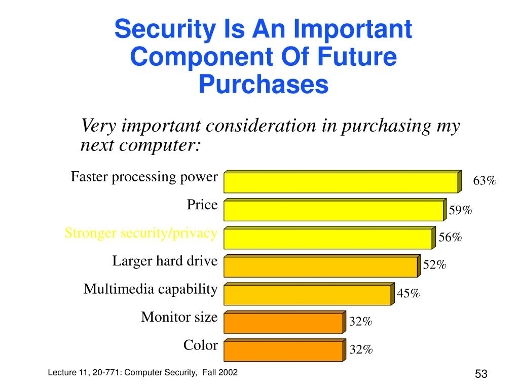 Security Is An Important Component Of Future Purchases