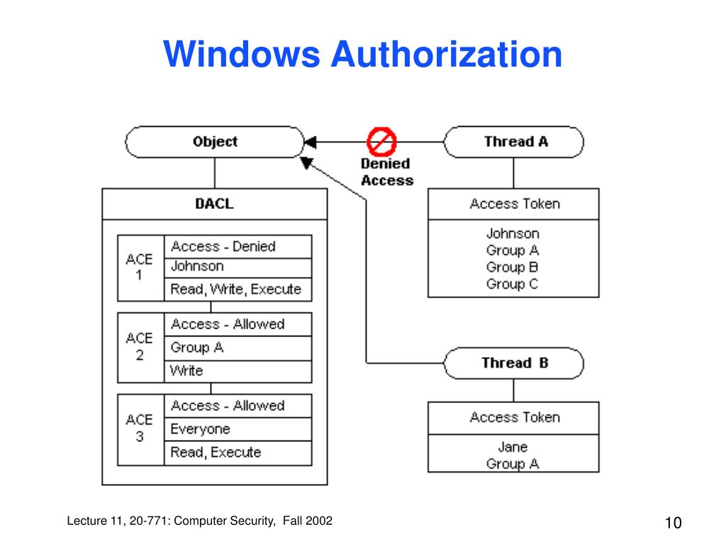 Windows Authorization