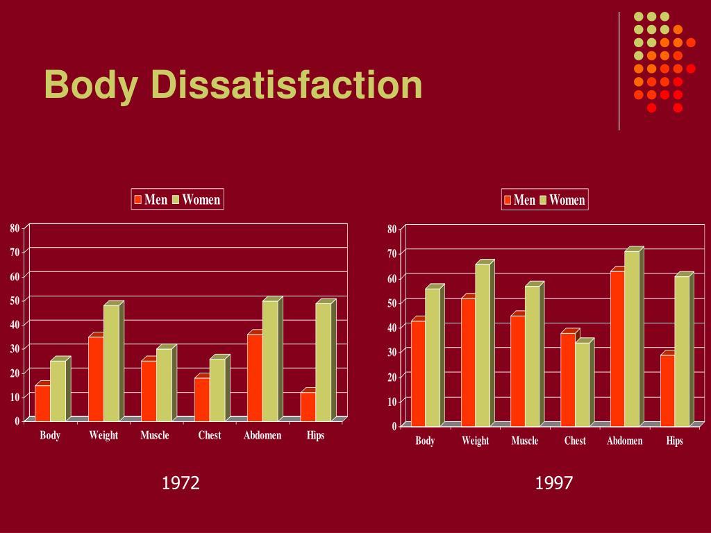 Body Dissatisfaction