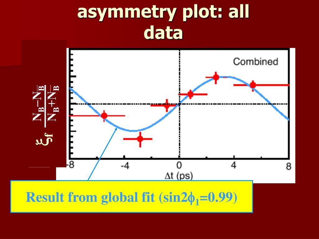 asymmetry plot: all data