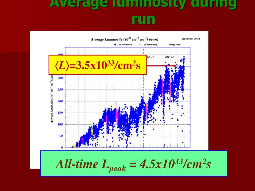 Average luminosity during run