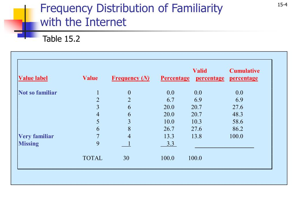 Frequency Distribution of Familiarity