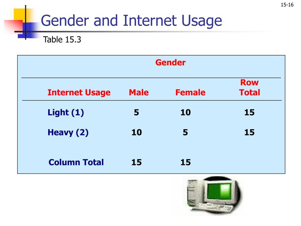 Gender and Internet Usage