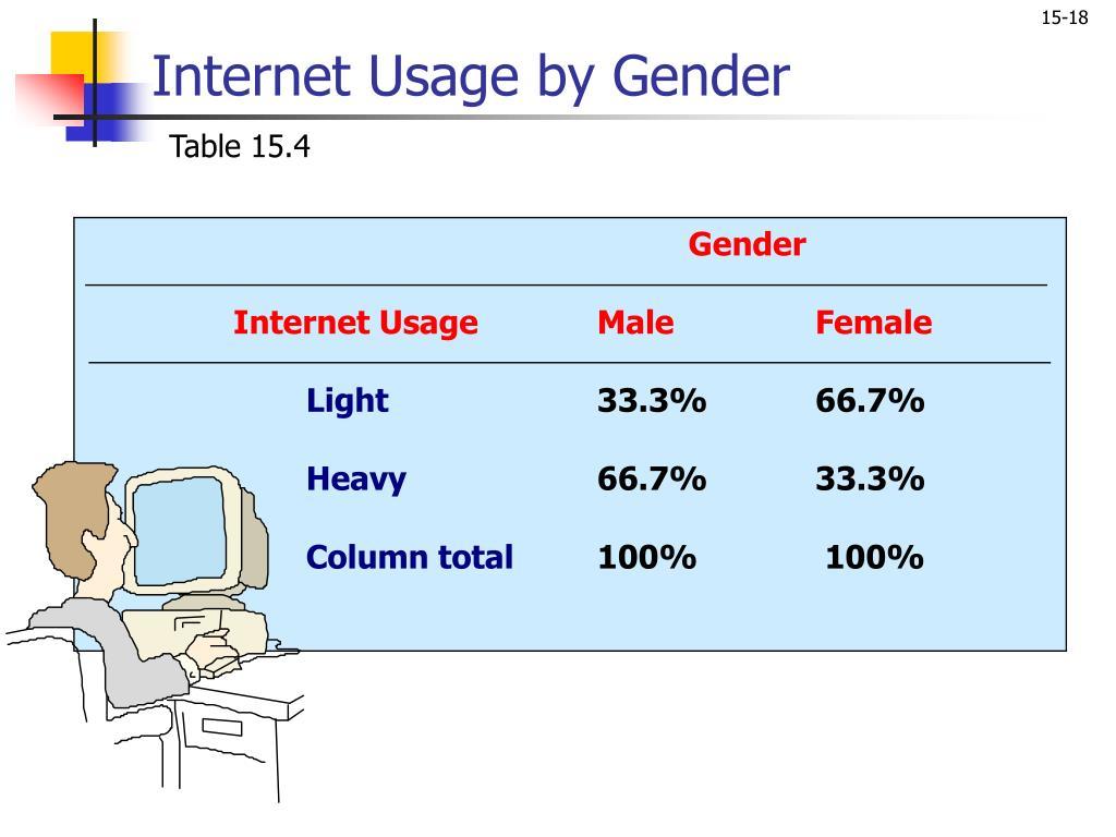 Internet Usage by Gender