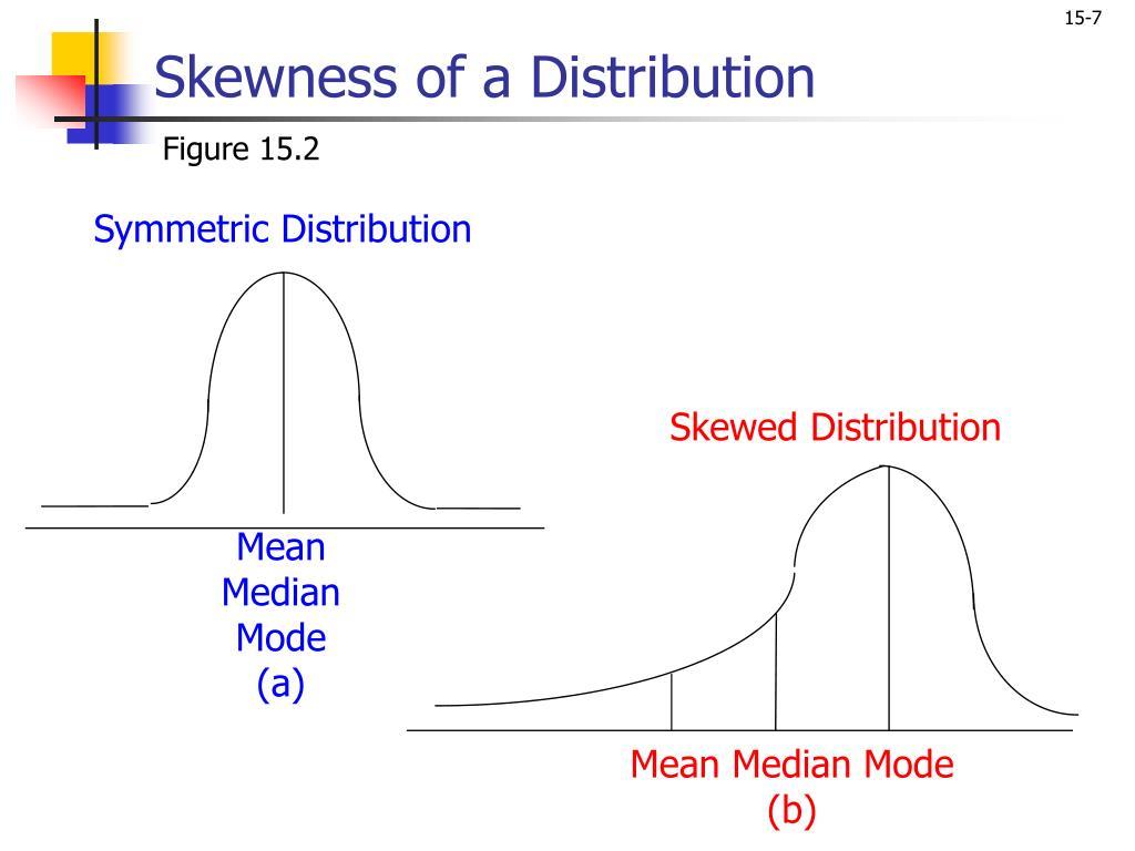Skewness of a Distribution