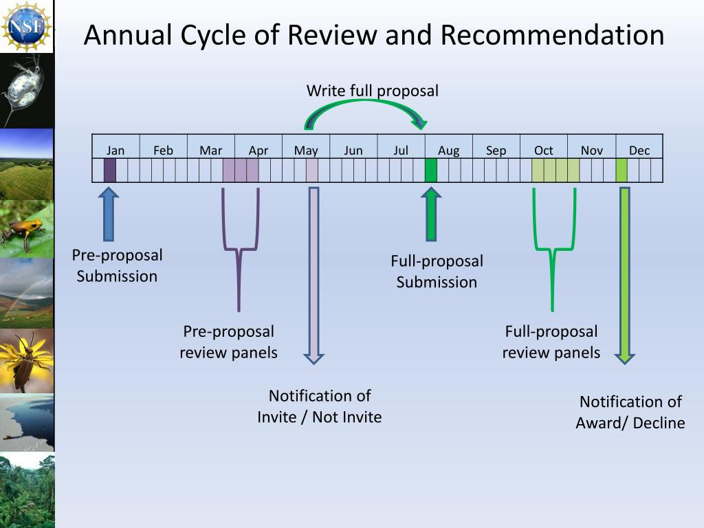 Annual Cycle of Review and Recommendation