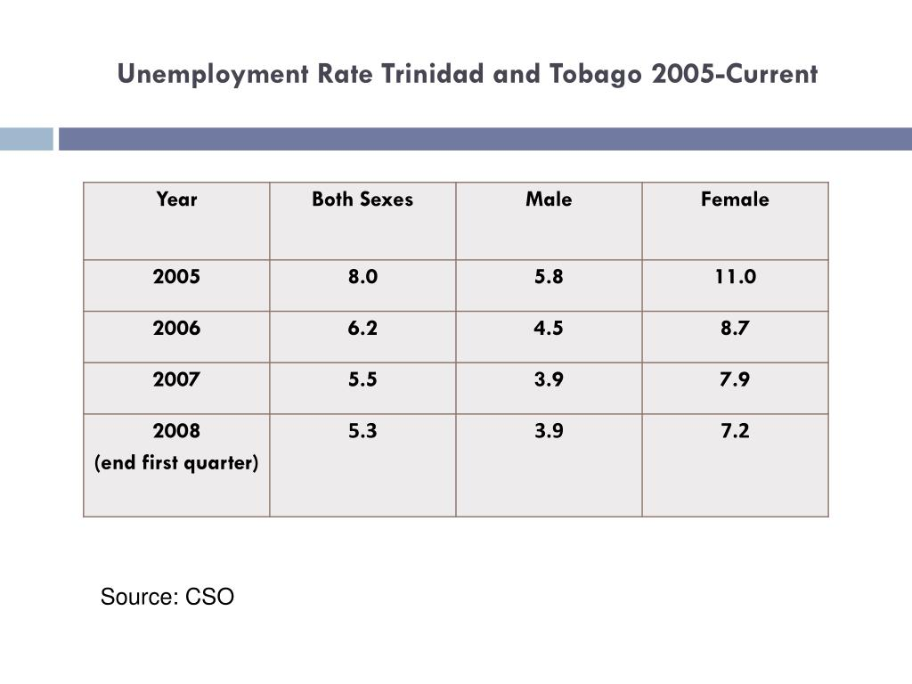 Unemployment Rate Trinidad and Tobago 2005-Current
