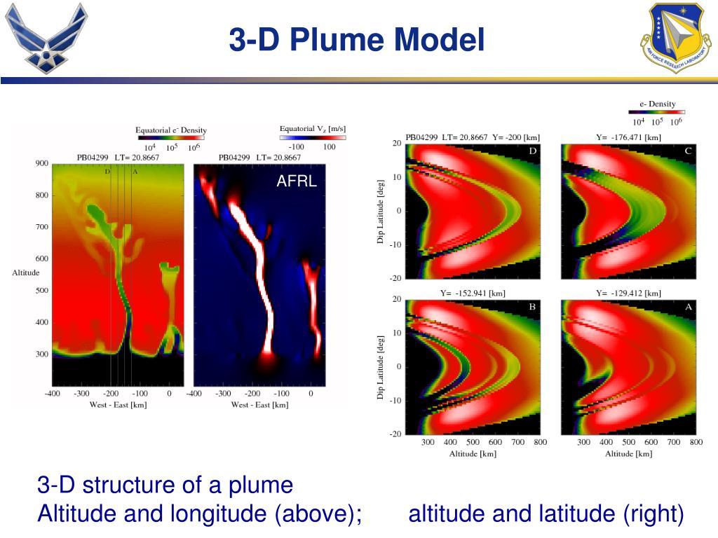 3-D Plume Model