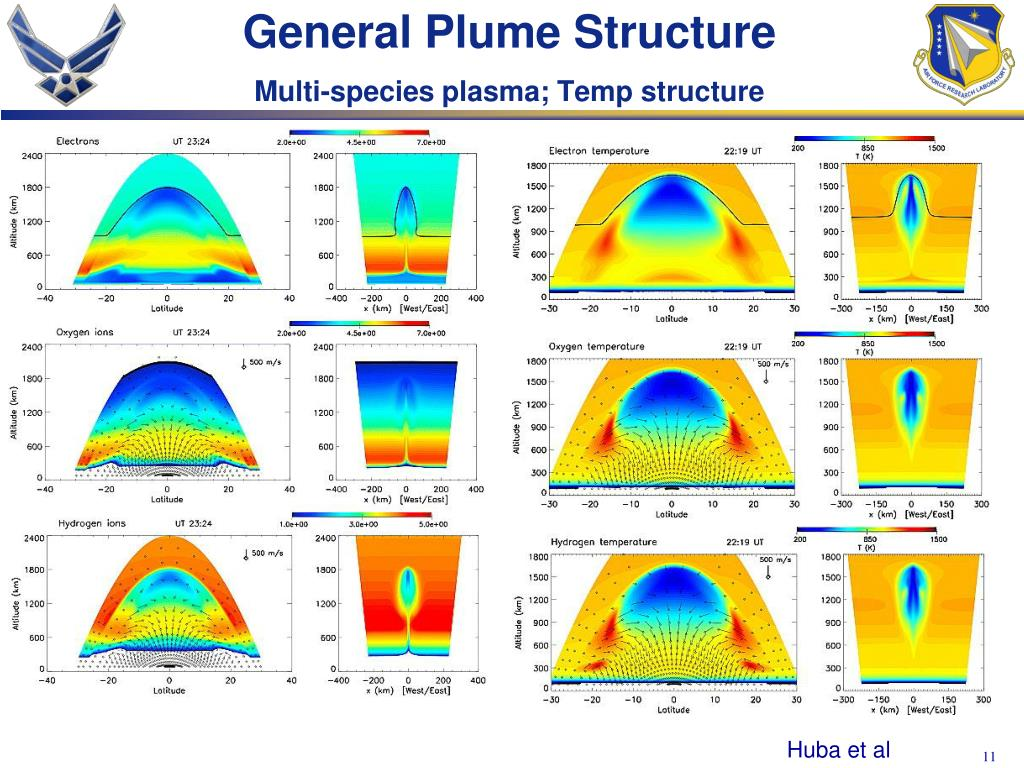 General Plume Structure