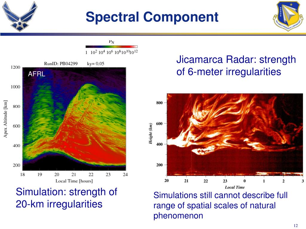 Spectral Component