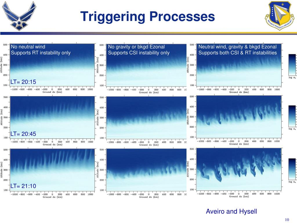 Triggering Processes